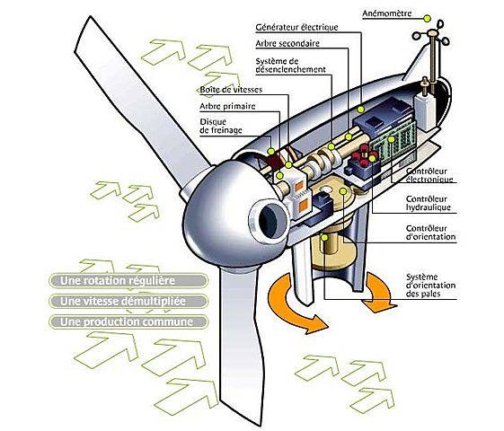 le générateur de l'éolienne