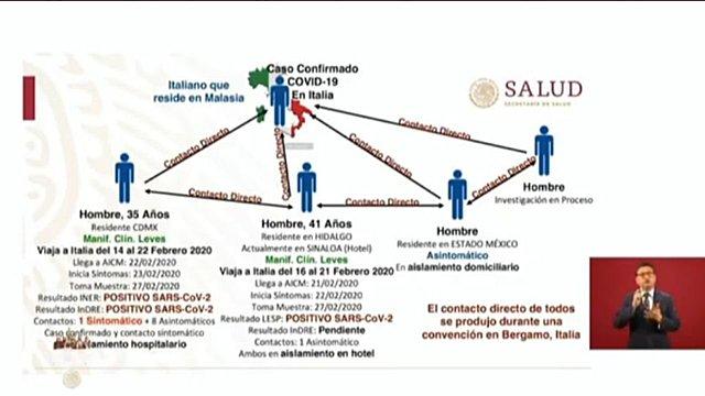 LLEGADA DEL COVID-19 A MÉXICO
