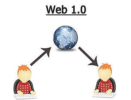 web 1.0; web de solo lectura.