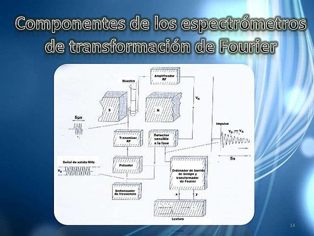 Espectroscopia de RMN de pulsos y transformada de Fourier
