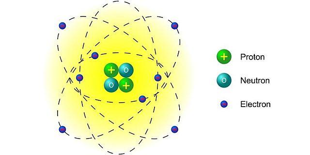 Teoría atómica de Rutherford