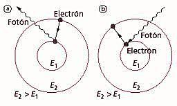 Teoría atómica de Planck