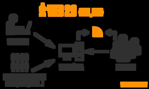 Nace Web 2.0