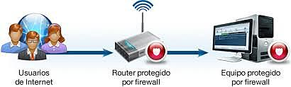 Equipo de internet y acceso