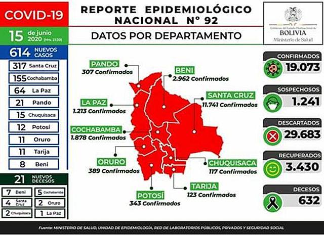 Reportan 614 nuevos casos de Covid-19, el total pasó los 19.000