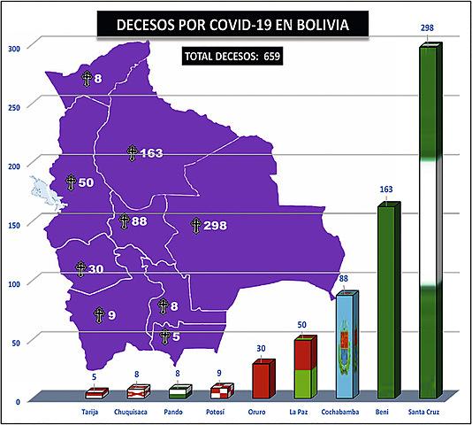 Víctimas fatales de Covid-19 se elevan a 659 en Bolivia