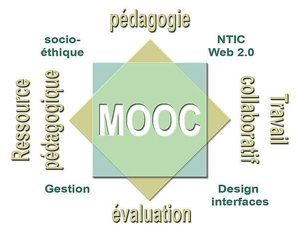 Début des CLOM (cours ouvert en ligne et massif)