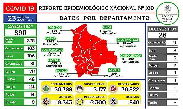 Bolivia reporta 896 nuevos casos de COVID-19 y Cochabamba es el departamento con más decesos hoy