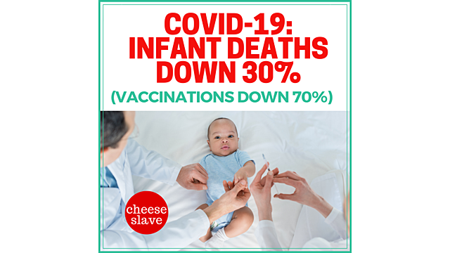 Vaccinations are down.  So are infant deaths.