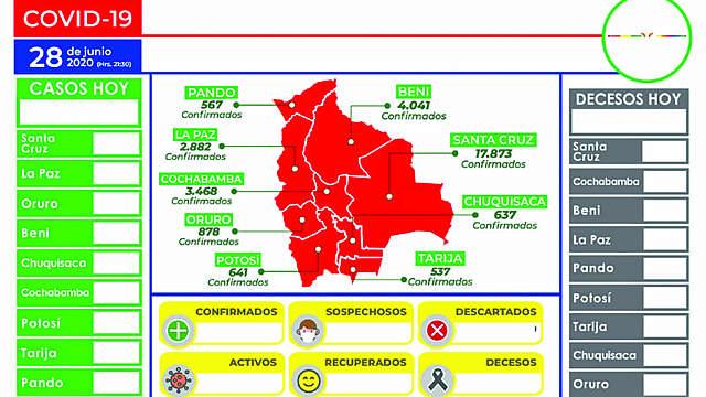 Bolivia pasa los 1.000 decesos y más de 8.000 vencieron el virus
