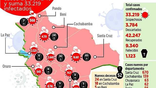 Con 50 nuevos infectados, Oruro bordea los 1.000 casos