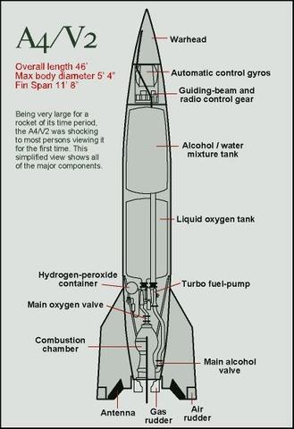 Nazityskland lyckas med V2-raketen