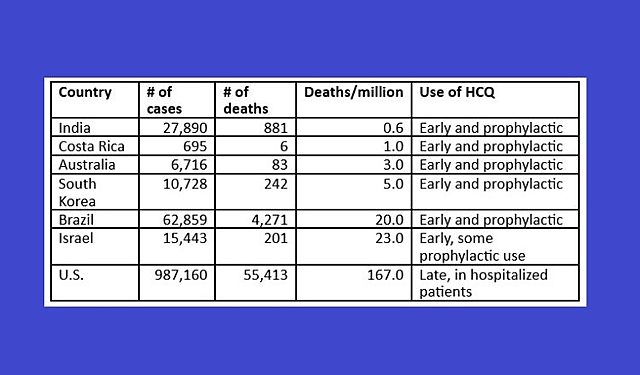 April 27 data show that U.S. COVID-19 death rates are at least eight times higher than in countries with early and prophylactic use of HCQ.