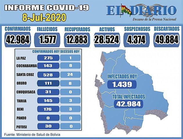 Bolivia reporta 1.439 contagios en 24 horas