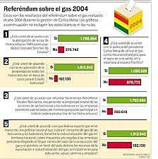 Referendum on gas exports