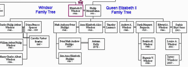 The Current Royal Family