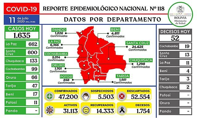 Bolivia registra 47.200 casos de COVID-19 tras reportar hoy 1.635 nuevos pacientes