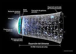 MODELO BIG BANG (GRAN EXPLOSION) propuesta por Arno Penzias y Bob Wilson (1965)