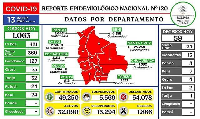 Bolivia se acerca a los 50 mil casos de coronavirus