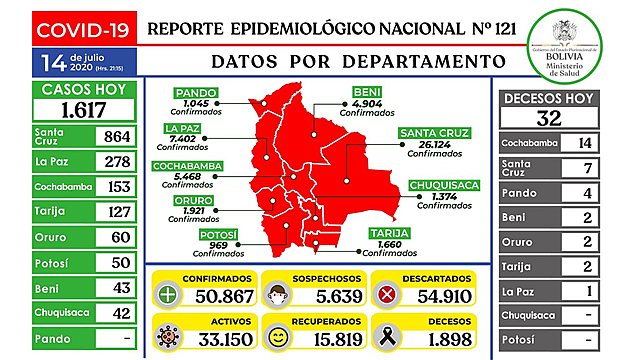 Bolivia supera los 50 mil contagios y gestiona compra de nueva vacuna con cinco países