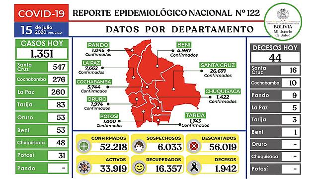 Bolivia reporta 1.351 contagios nuevos de COVID-19 y el total en el paìs llega a 52.218