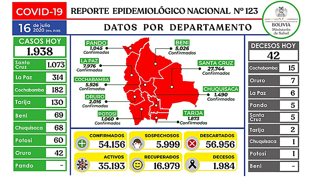 Bolivia registra casi 2.000 casos nuevos de coronavirus y Santa Cruz bate cifra récord