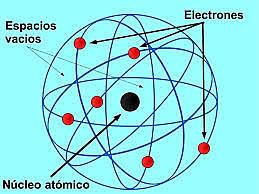 Modelo atómico de Rutherford
