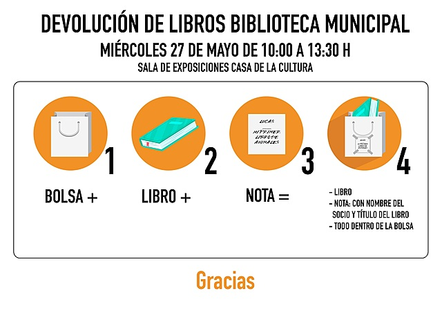 SERVICIO PRESENCIAL DE DEVOLUCIÓN DE LIBROS
