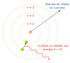 Experimento de Bohr