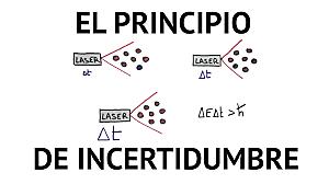 Experimento de Heisenberg