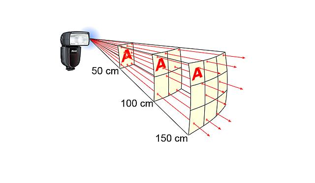 Hooke: ley inverso cuadrado