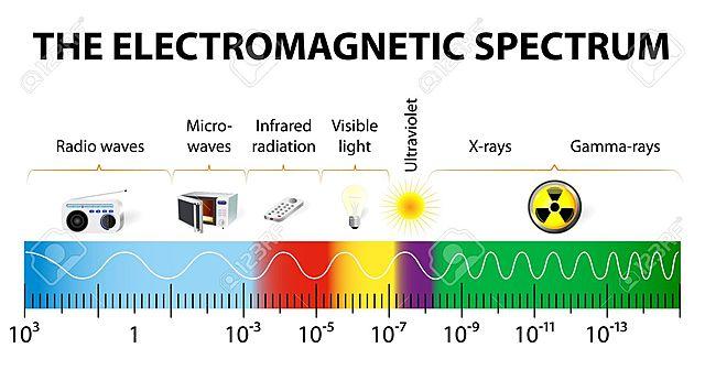 Luz parte del espectro de radiación electromagnética