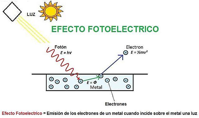 Becquerel registra el efecto fotoeléctrico