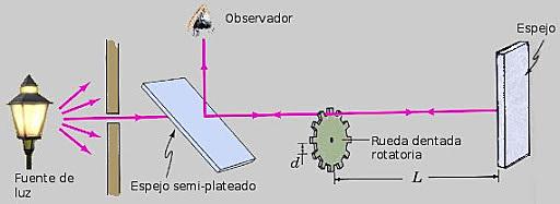 Fizeau realiza experimento con rueda