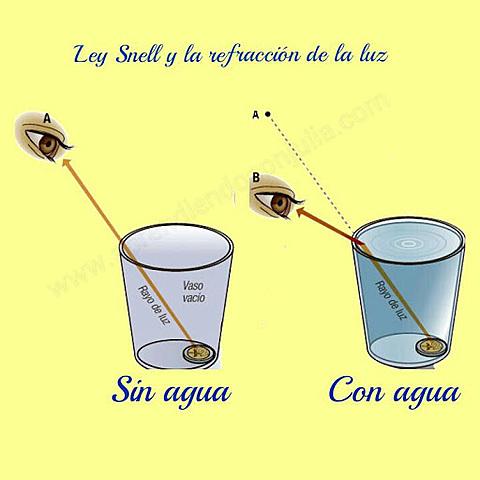 Ley de refracción (1591-1626)