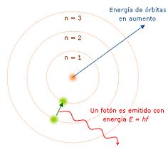 Einstein: Luz formada por pequeños paquetes de energía