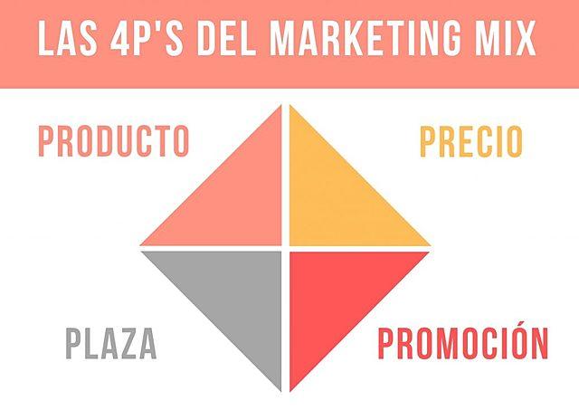 El marketing mix y las 4p