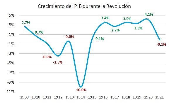 La economía en la Revolución Mexicana