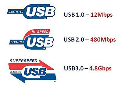 Tipos de puertos USB