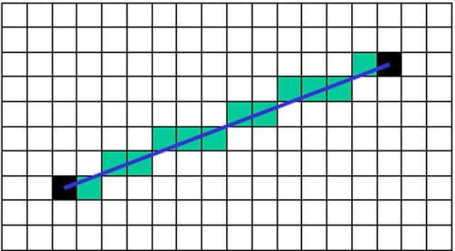Se desarrollo el Algoritmo de trazado de línea