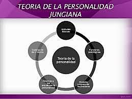 La teoría de la personalidad de Carl Jung