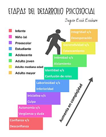 La teoría del desarrollo psicosocial de Erik Erikson