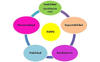 Modelo FURPS