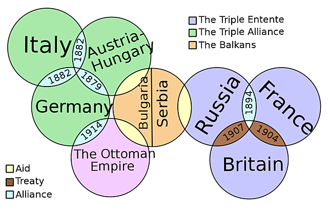 Participation in the second world war