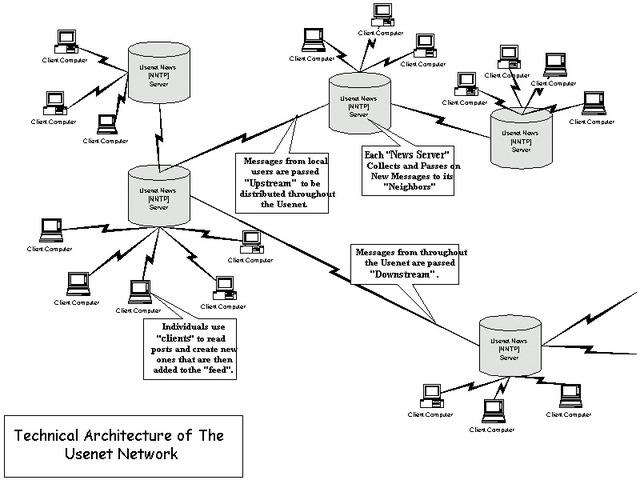lanzamiento del usenet (red de usuarios)