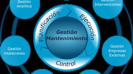 Evolución de gestión de mantenimiento en relación con la hoteleria timeline