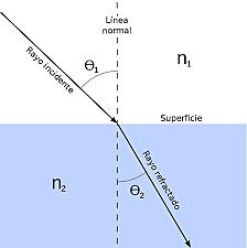 Teoría Corpuscular, Reforma