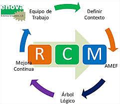 RCM (mantenimiento Centrado En confiabilidad)