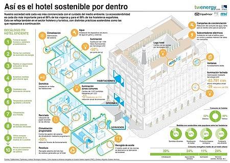 Sostenibildad En El Sector Hotelero