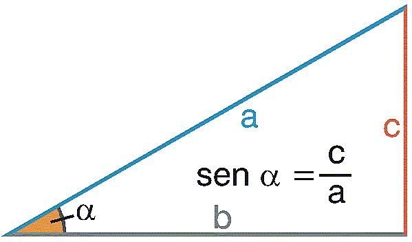 Primeros indicios de las funciones trigonométricas